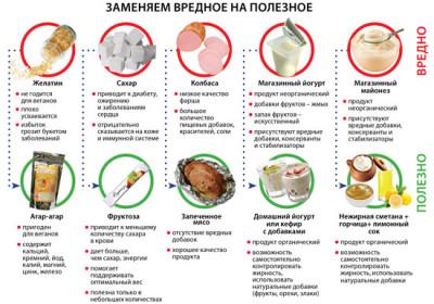 правильное питание для похудения меню на неделю