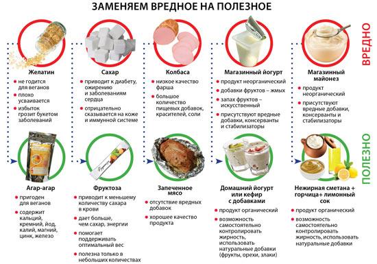 рацион правильного сбалансированного питания